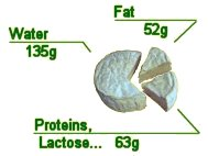 Composition : Fat 52g / Water 135g / Proteins, lactose 63g